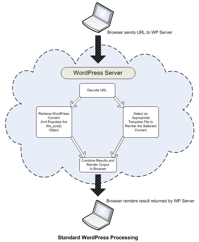 WordPress Server Processing