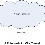 OpenVPN - Introduction and Installation on CentOS