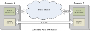 VPN Simple Tunnel