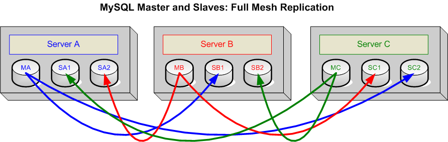 MySQL Full Mesh Replication