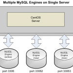 MySQL - Master / Slave Replication and MySQL Multi - Part One
