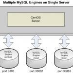 MySQL - Master / Slave Replication and MySQL Multi - Part One
