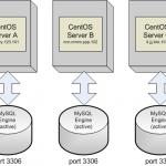 MySQL – Master / Slave Replication and MySQL Multi – Part Two