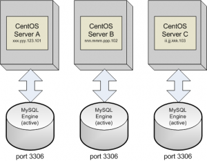 MySQL Three Servers